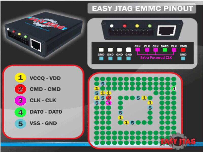 FAQ Pinouts | EasyJtag – Fastest Memory Programmer in the word!