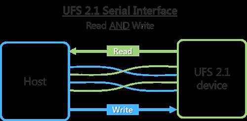 UFS Memory (new) | EasyJtag – Fastest Memory Programmer in